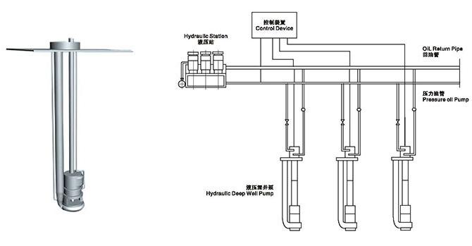 yqb型液压深井货泵系统
